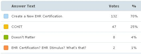 Poll Question: Which EHR certification criteria should HHS use for the HITECH Act?