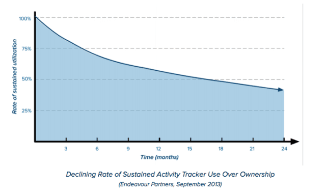 Health and Fitness Tracker Usage