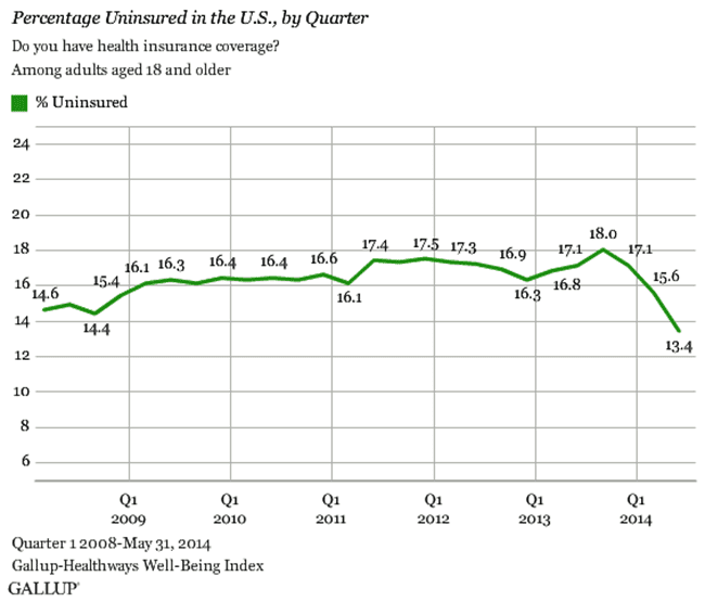 Uninsured Americans Since 2008 - Gallup
