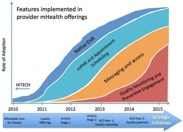 Rate of Adoption of Healthcare IT and mHealth