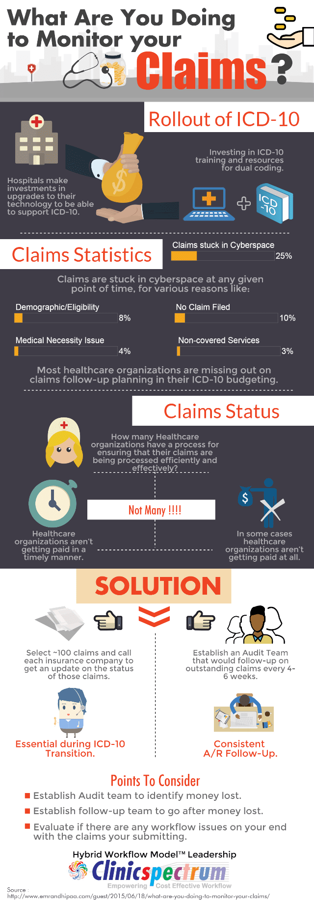 What Are You Doing to Monitor Your Claims