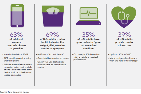 Online and Mobile Healthcare Use