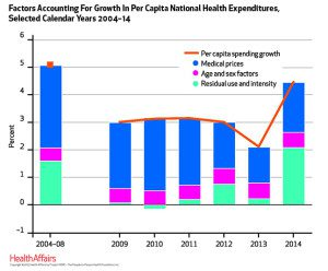 National Health Care Costs in 2014 - Health Affairs
