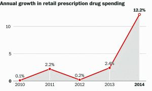 Prescription Drug Spending 2010 - 2014
