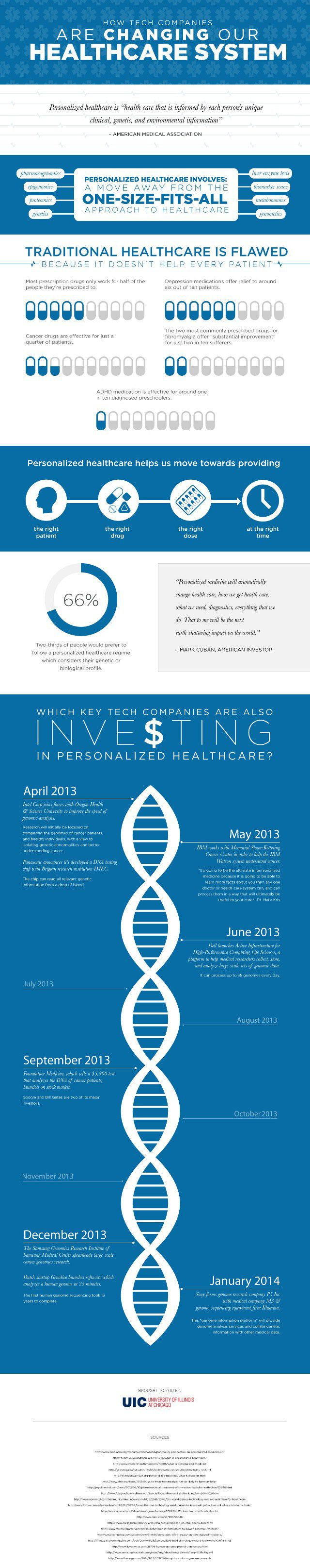 How Tech Companies are Changing our Healthcare Infographic