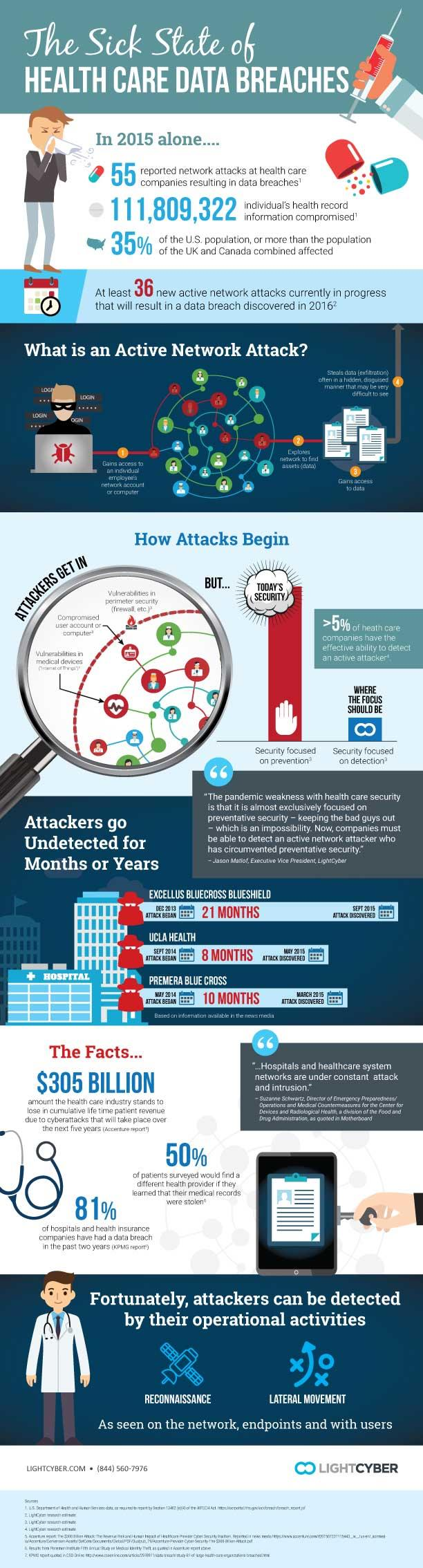 The Sick State of Healthcare Data Breaches Infographic