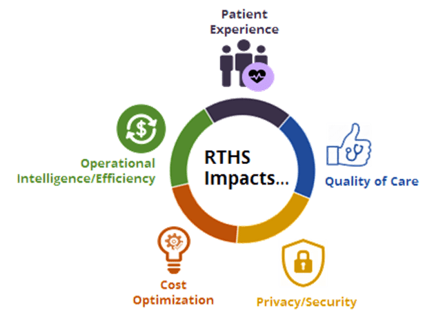 The impacts of a real-time health system in healthcare faciltiies