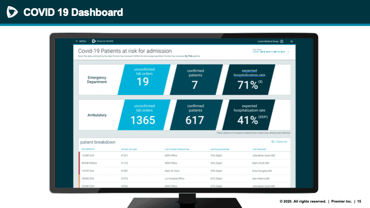 Screen showing statistics from Premier COVID-19 dashboard